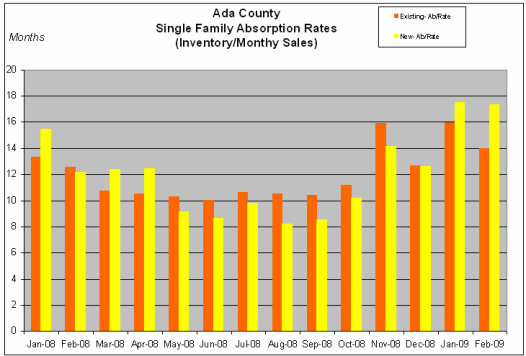 ada county real estate absorption-rate
