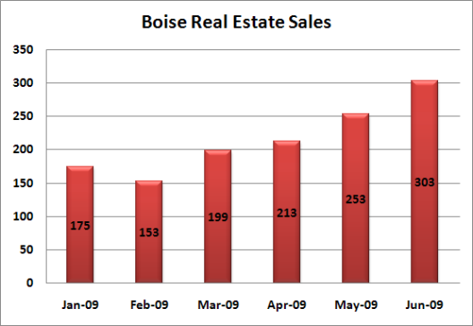 boise-real-estate-sales