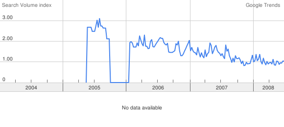 "Google searches for ""Boise Real Estate\"""