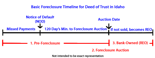idaho-foreclosure-timeline