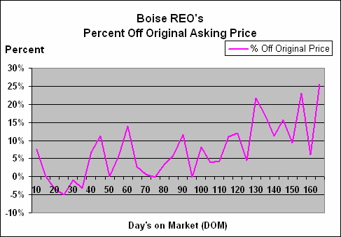 how to find a percentage of the original price