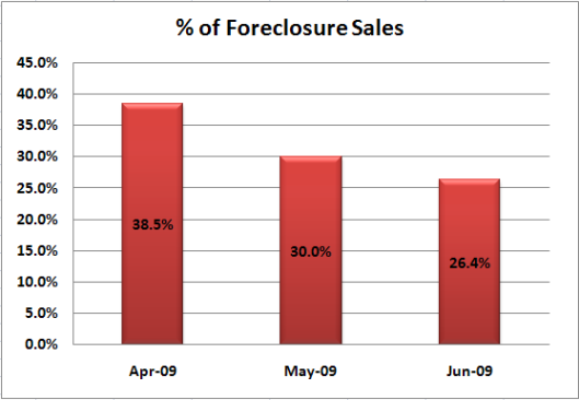 Percentage Boise Idaho Foreclosure Sales